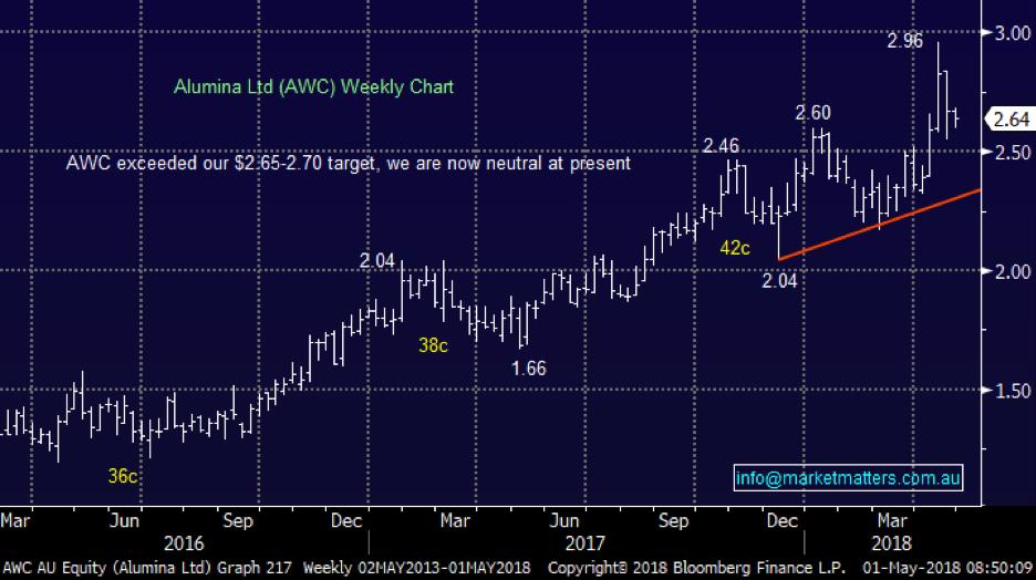 Mm awc chart