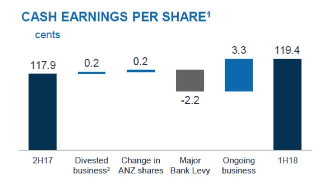 ANZ H1 profit falls 16% to $2.88 billion