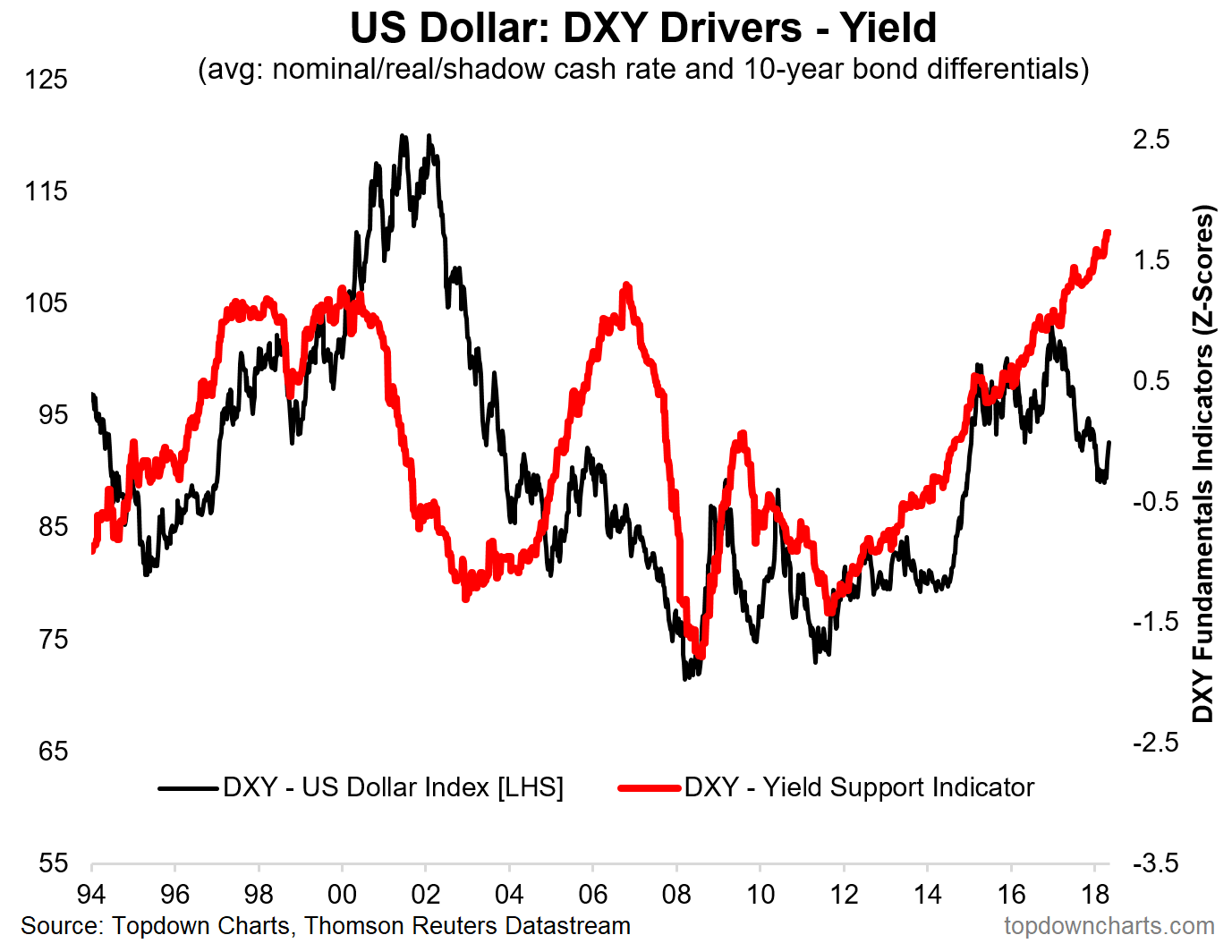 Dxy yield support driver