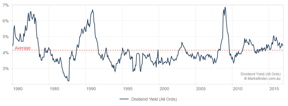 Dividend yield asx200