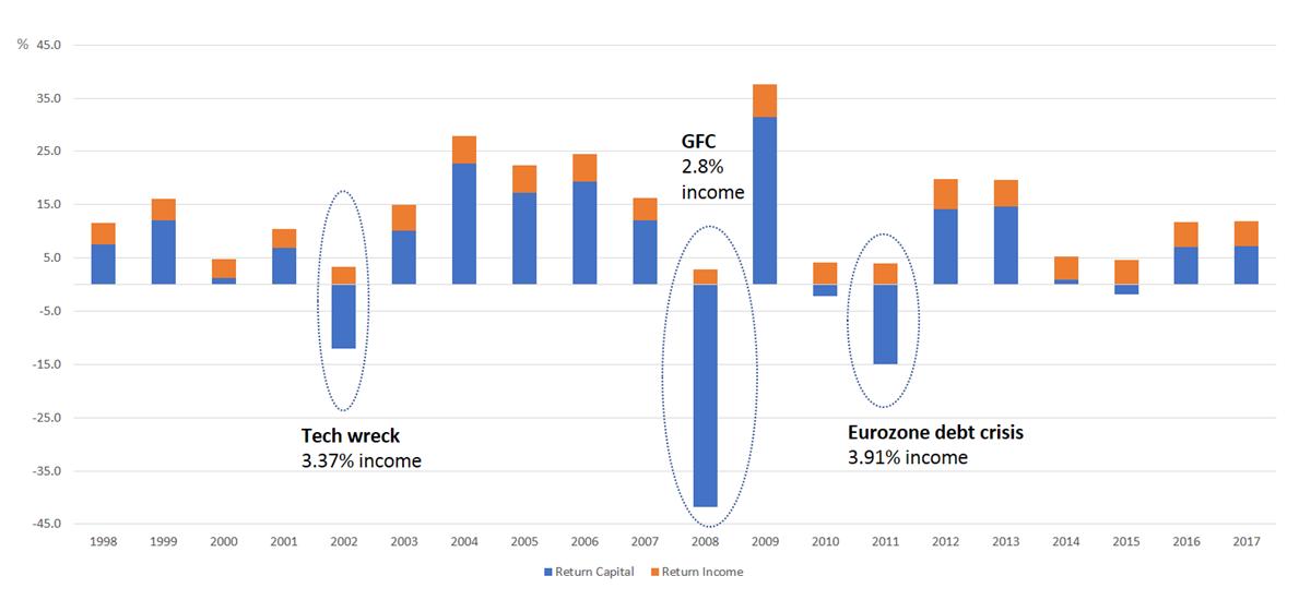 Dividends chart2 0