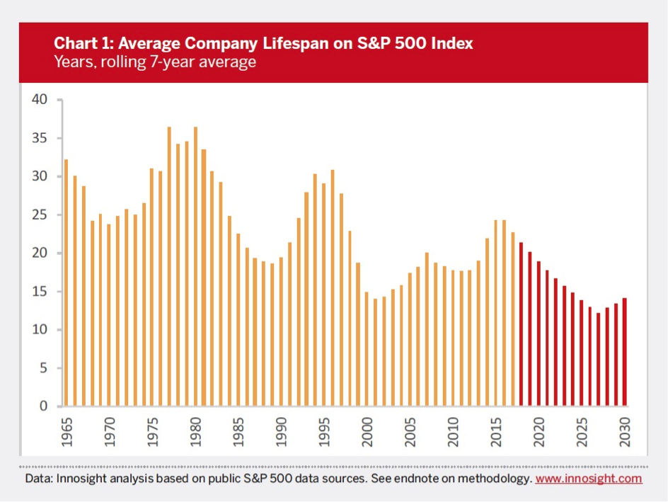 Sp500lifespan