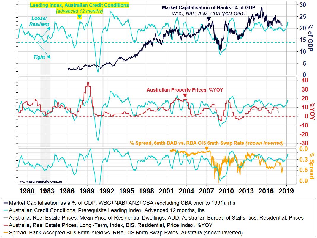 Chart 1   leading credit indicator