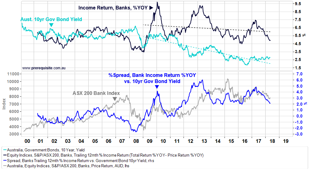 Chart 3   income return