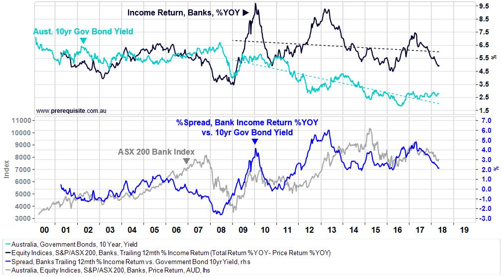 Chart 3   income return
