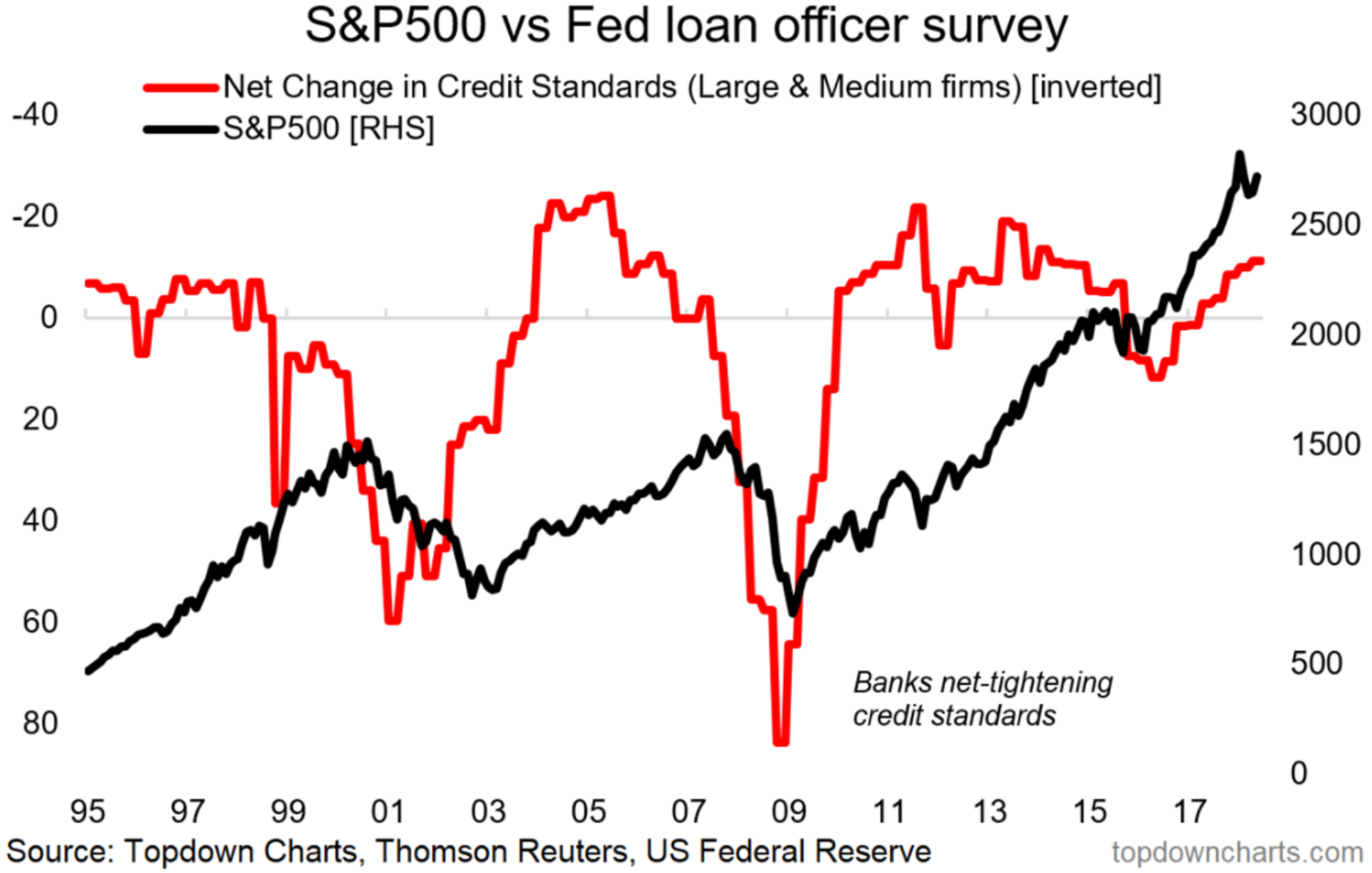 Fed loan officer survey vs spx