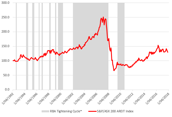 Asx 200 areit index performance vs rba tightening cycles