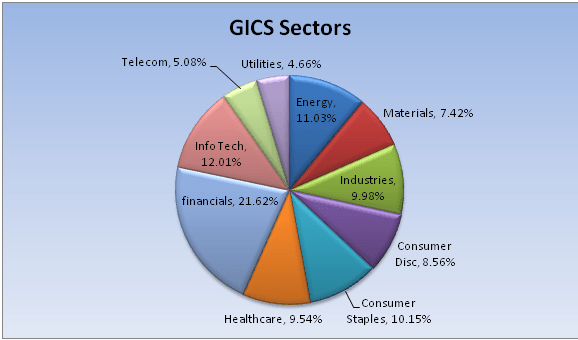 Gics sectors