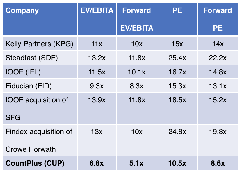 Cup peer multiples