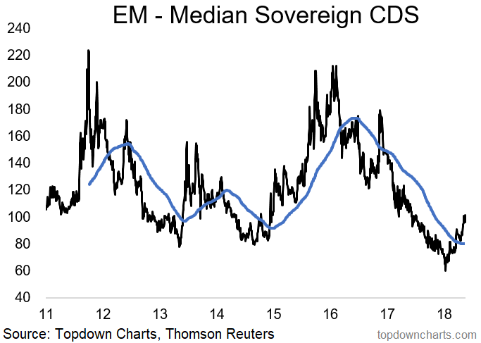Em sovereign cds