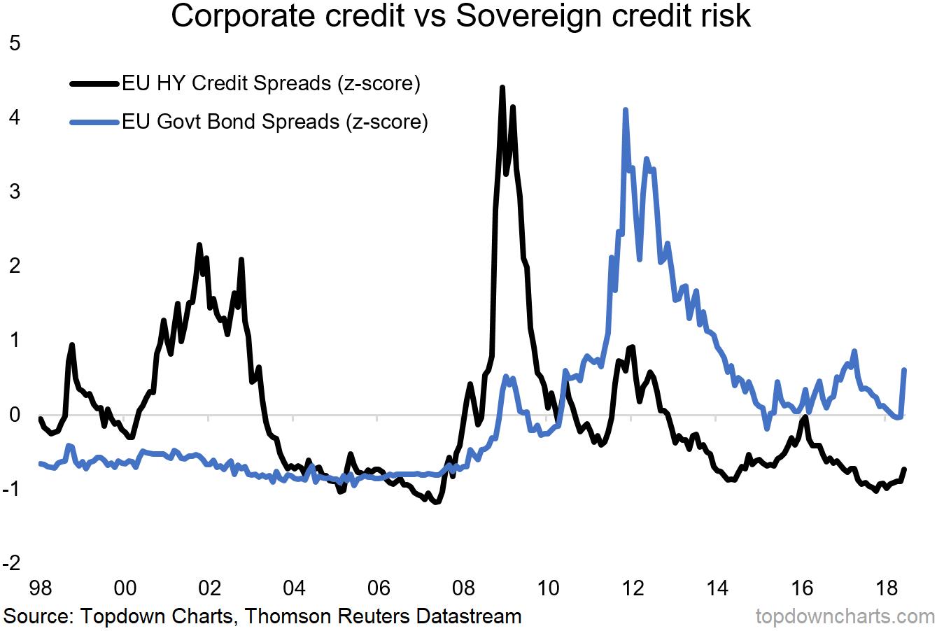 Eurozone risk pricing