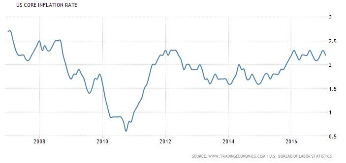 Uscoreinflation