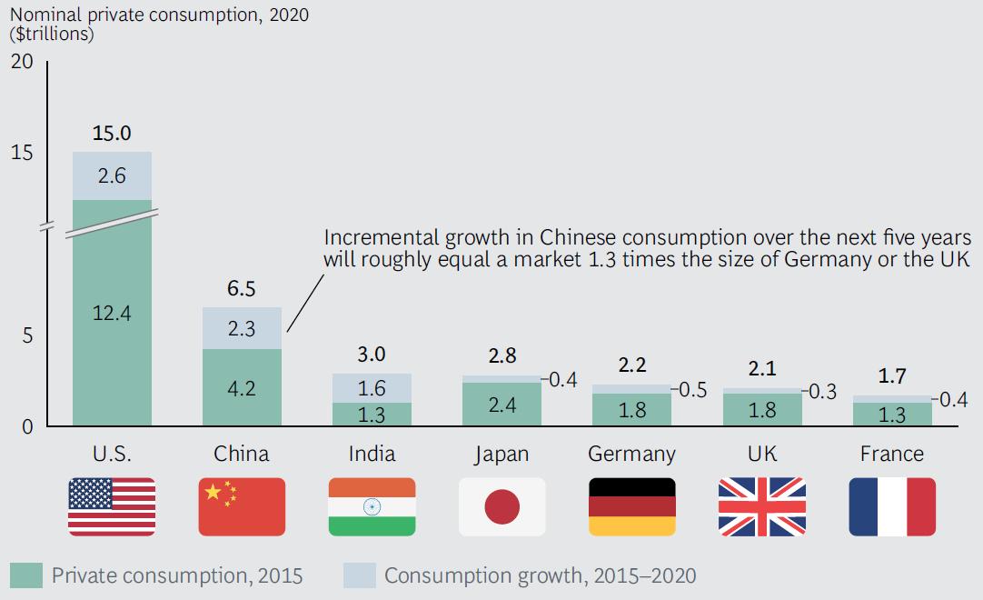 China consum