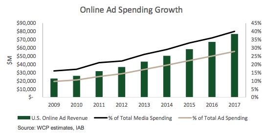 Ad spend online