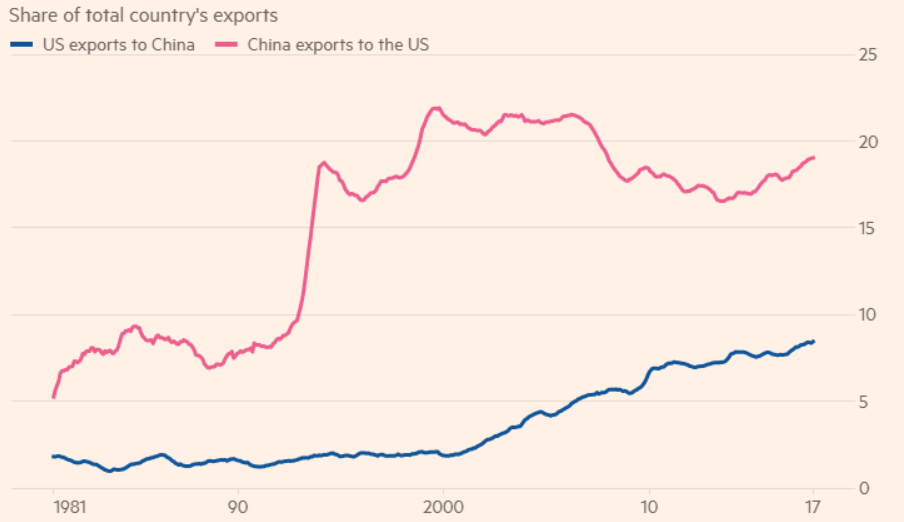 Us china exports since 1981  1