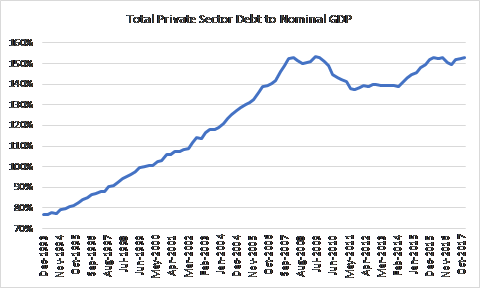 Debt and rba chart 1