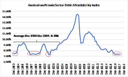 Debt and rba chart 2