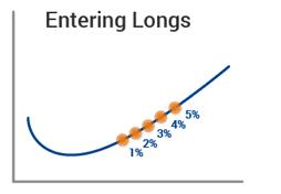 Entering longs
