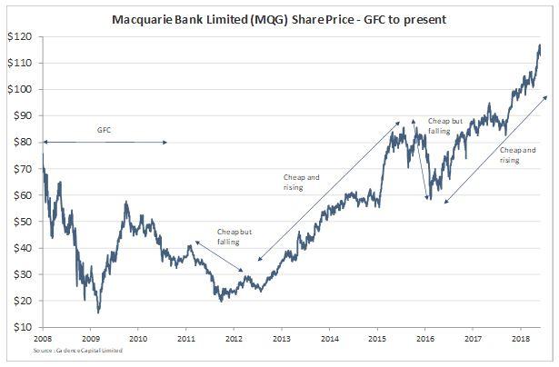 Mqg chart