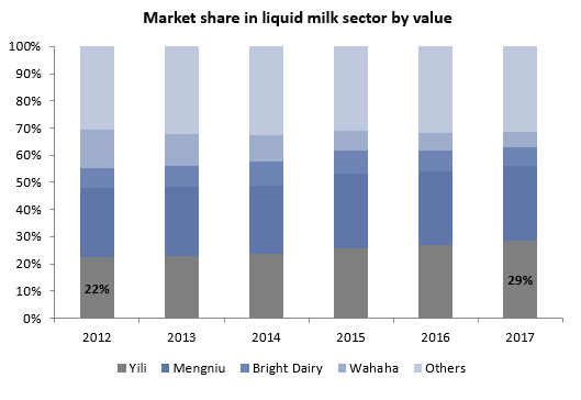 1. market share in liquid milk sector by value