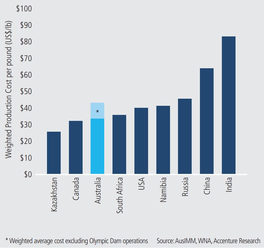 Uranium production costs