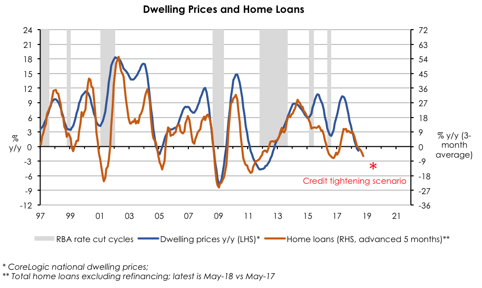 Newgate capital dwelling prices and home loans