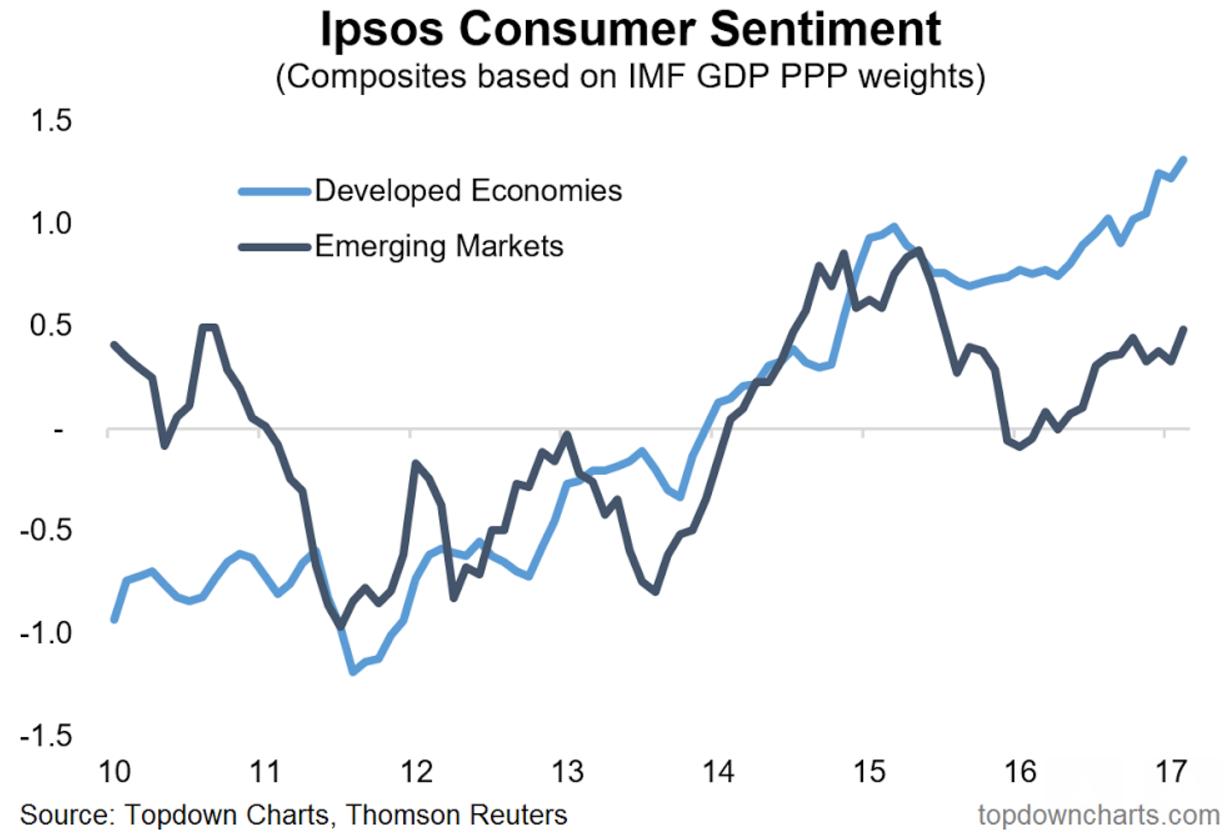Consumer sentiment chart