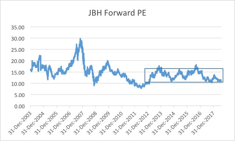 Platypus jbh forward pe