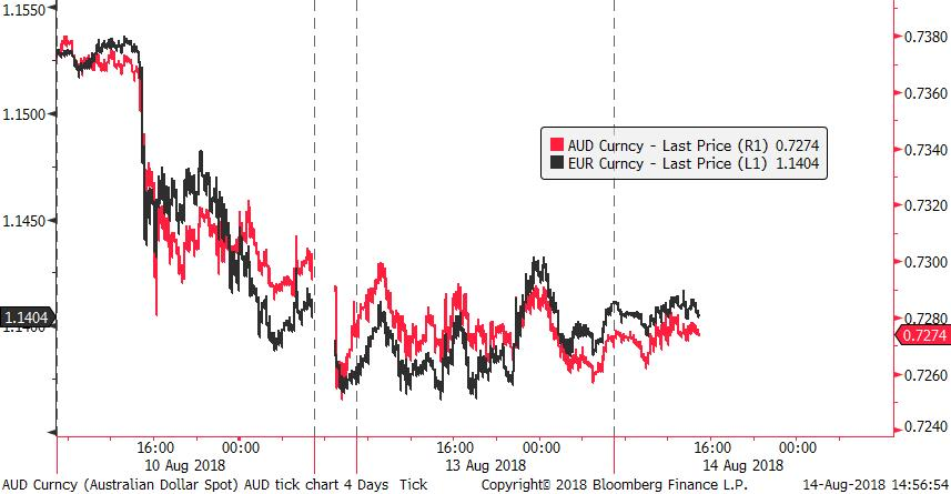 Aud and eur 180814