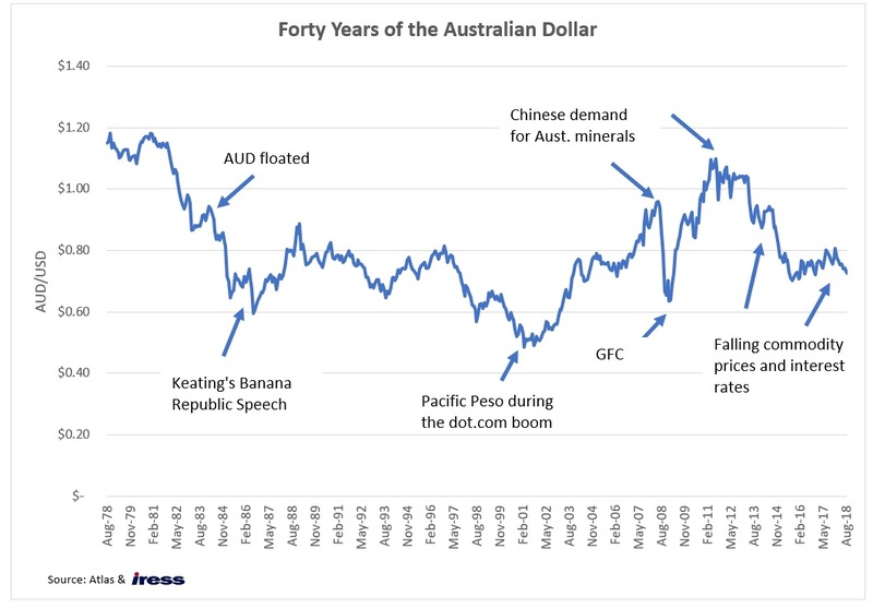 Since Floating In 1983 The AUD USD Has Averaged 76c However Was A Downward Trajectory From To 2002 This Broadly Due Australias