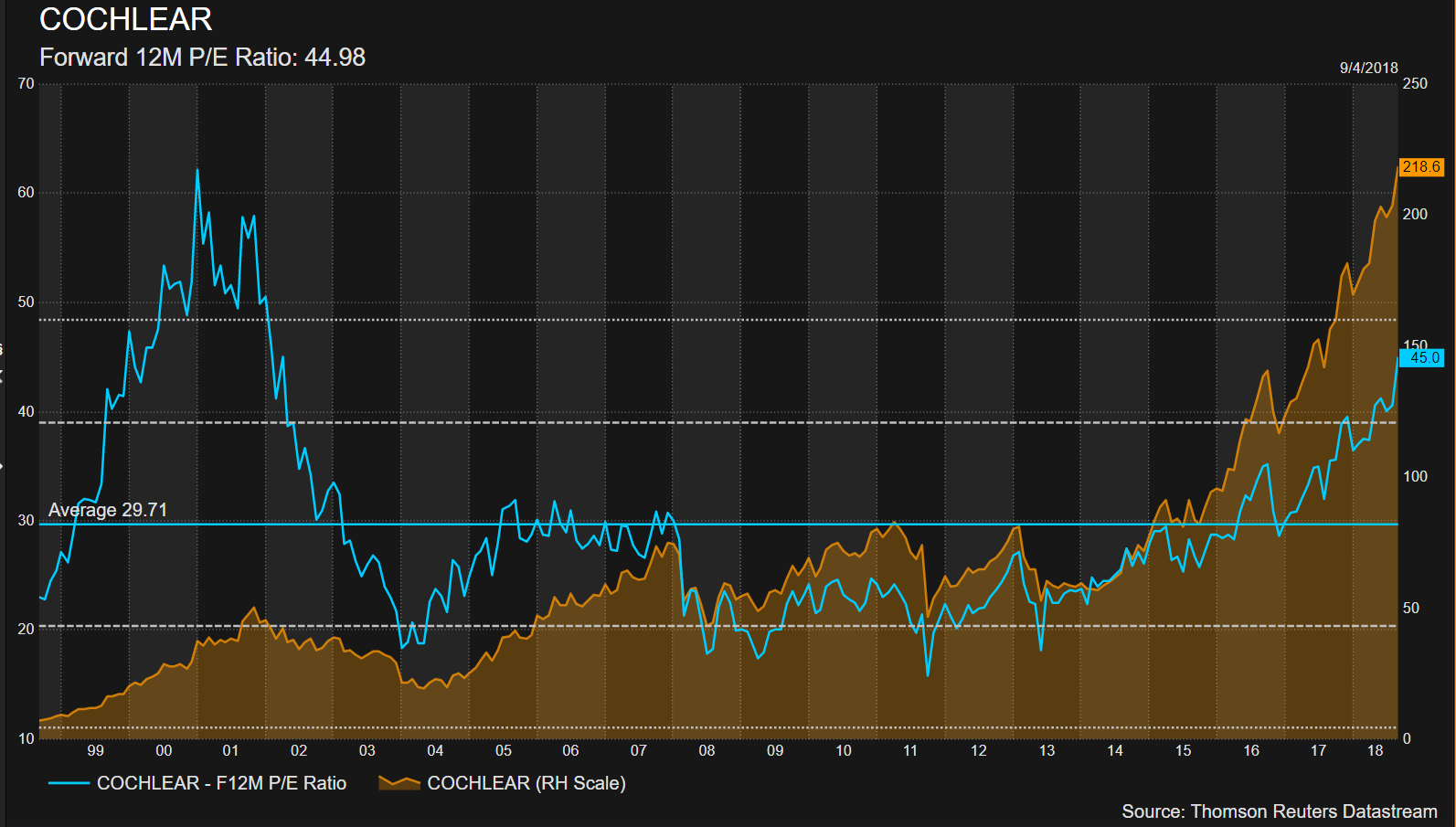 Coh valuation