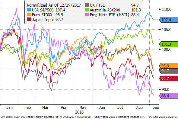 Us equities diverge from the rest