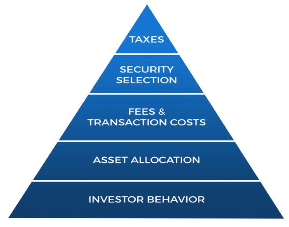 Triangle investing