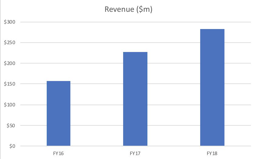 Mil revenue