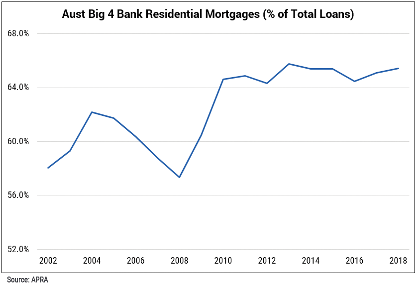 Chart 1   aust big 4 residential mortgage mkt share final