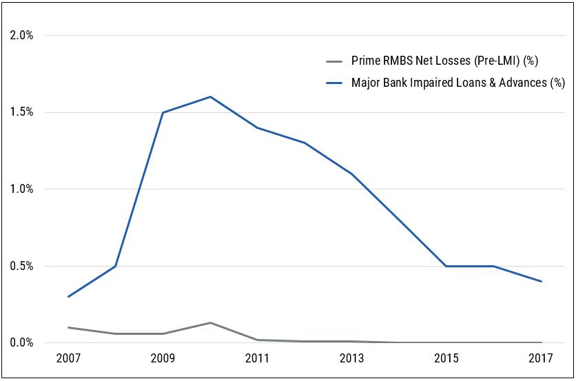 Chart 2   low impairments   net losses