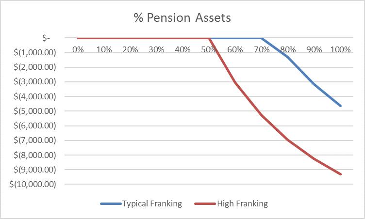 Franking graph