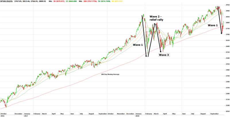 S&P500 - 2 years with 3 Wave Pattern