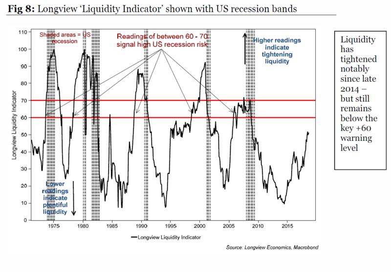 Longview Liquidity Indicator