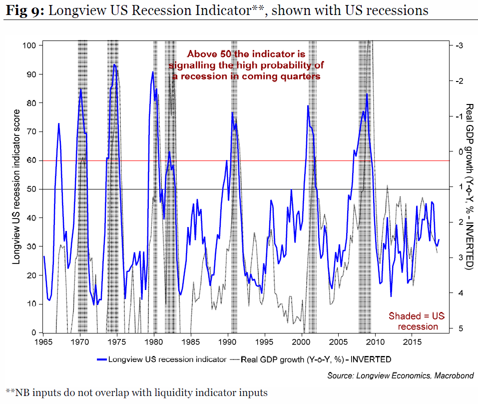 Lv recession indicator