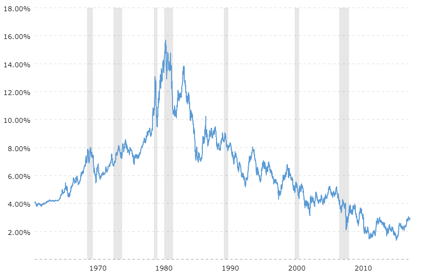 Figure 1 10 year u.s. treasury rate.