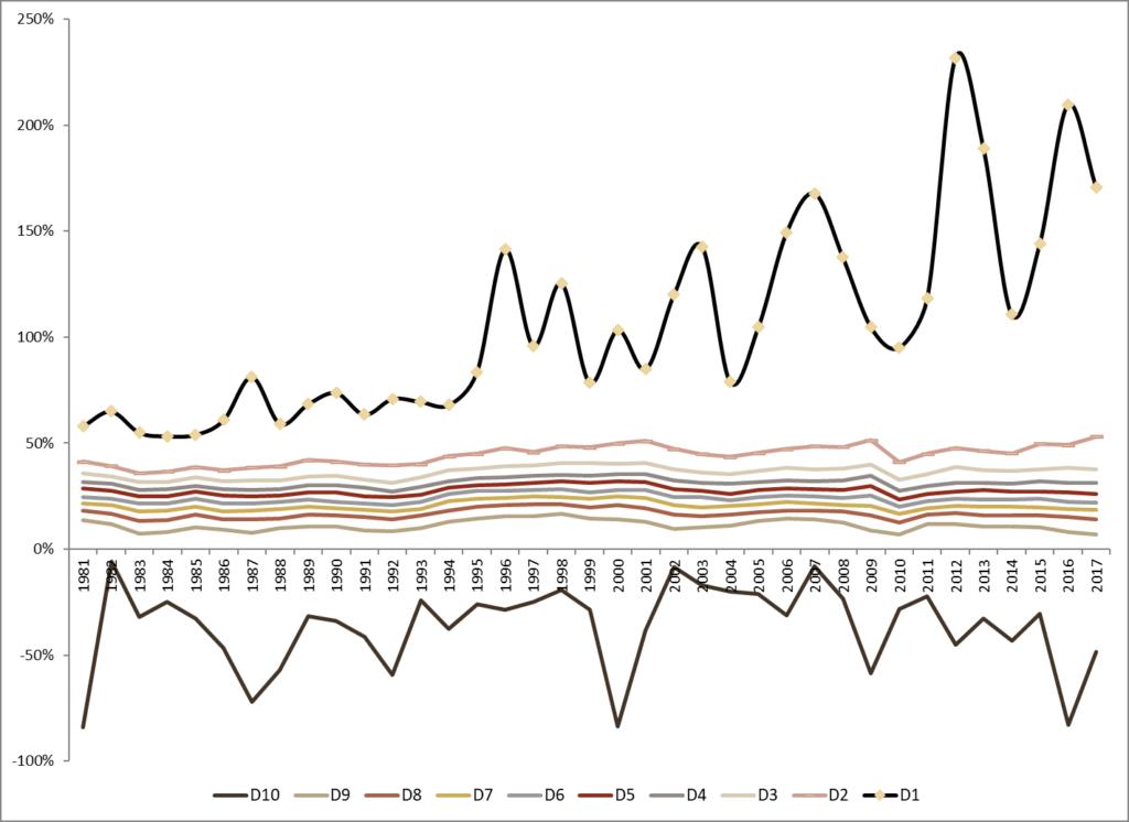 Figure 2 profitability persistence 1024x746
