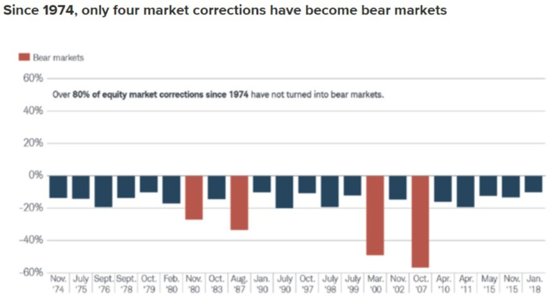 Just 4 of the last 22 corrections became bear markets