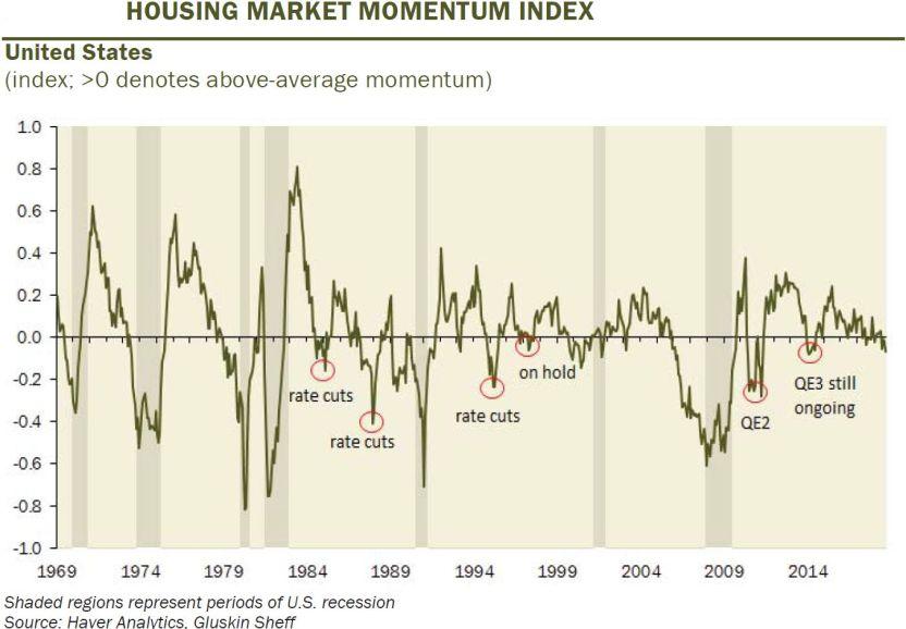 Us housing market momentum   glushkin sheff