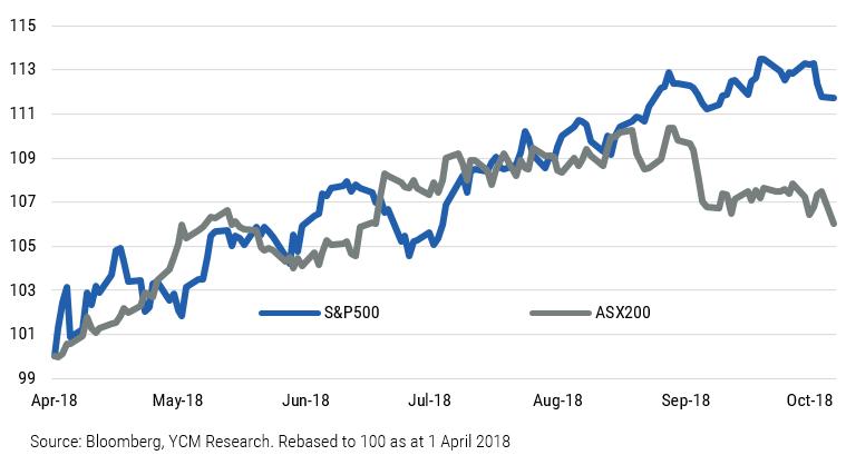 Fi insights   chart 1   s p500 vs. asx200 index
