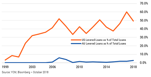 Fi insights   chart 3   us and au levered loan issuance