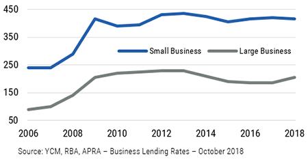 Fi insights   chart 4   australian bank lending margins  bps