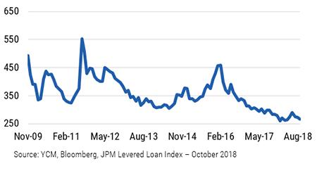 Fi insights   chart 5   us levered loan margins  bps