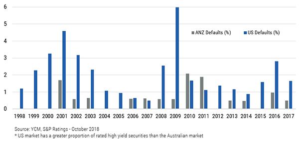 Fi insights   chart 6   corporate defaults