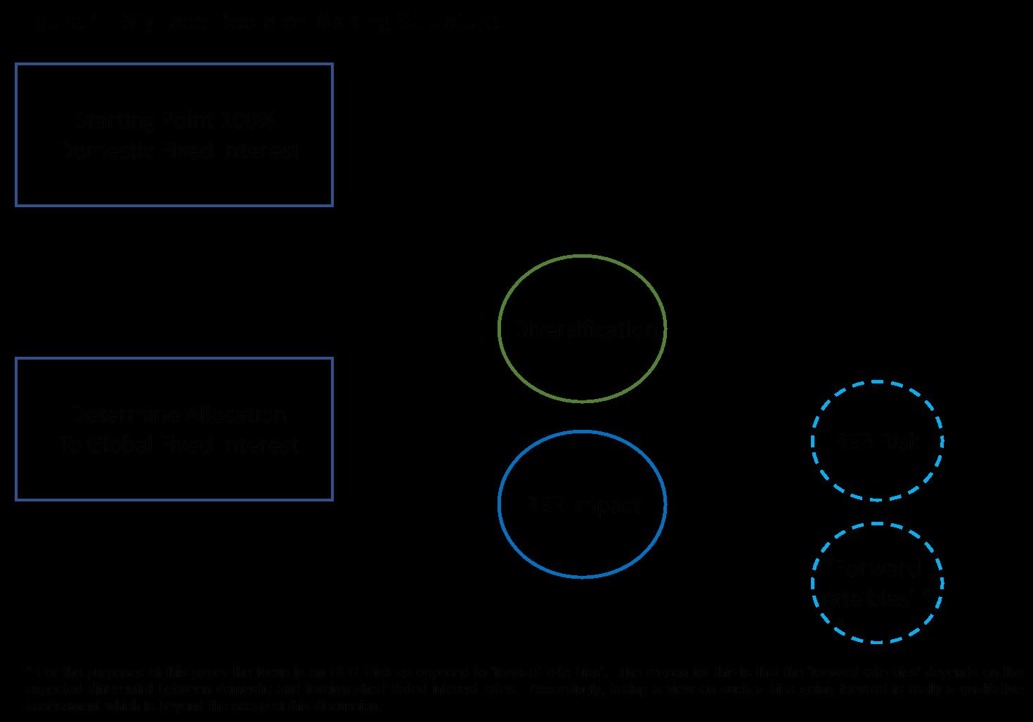 Rer chart 1